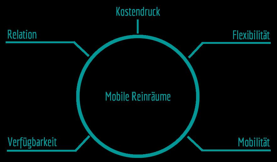 mobile-reinraeume.png
